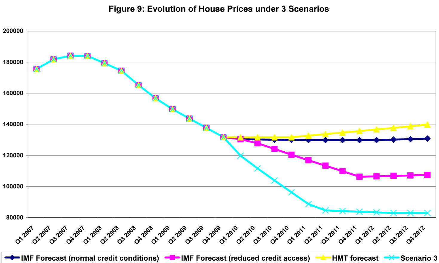 uk house price crash - quiet before the fall (2007)