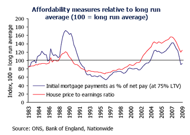 Uk House Price Crash Quiet Before The Fall 2007