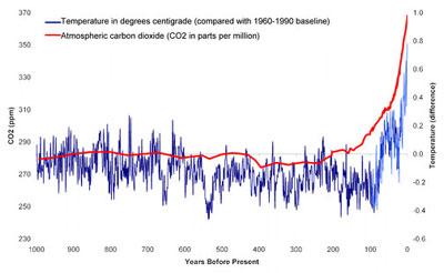 Resultado de imagem para co2 and global temperature graph