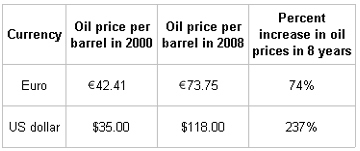 oil priced in Euro & US dollar 2000 vs 2008
